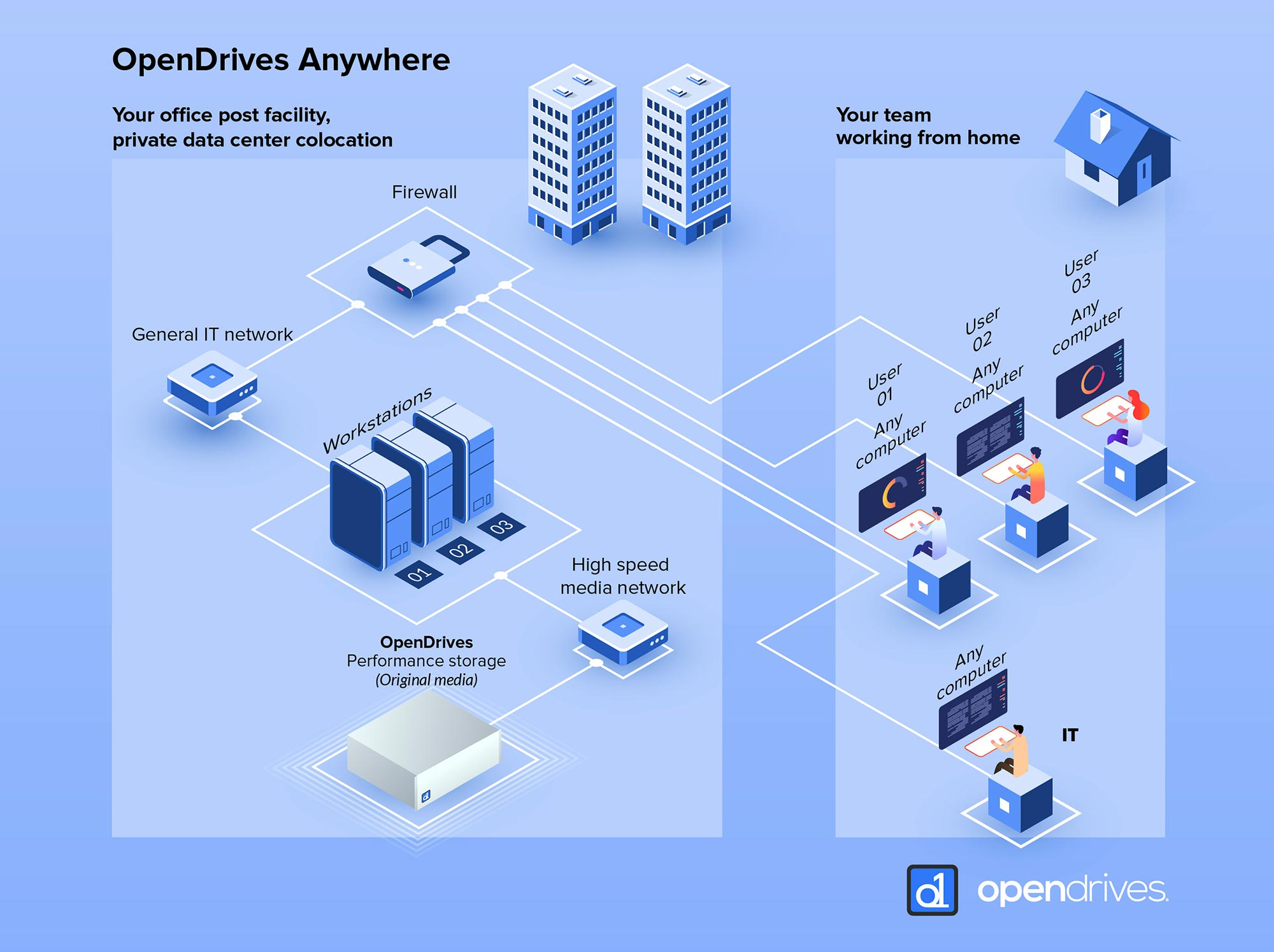 OpenDrives: a new scalable NAS solution for post-production