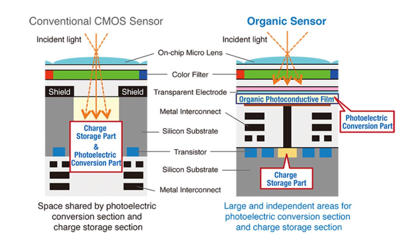 IBC 2019: Panasonic showscamera with world's first 8K organic sensor 3