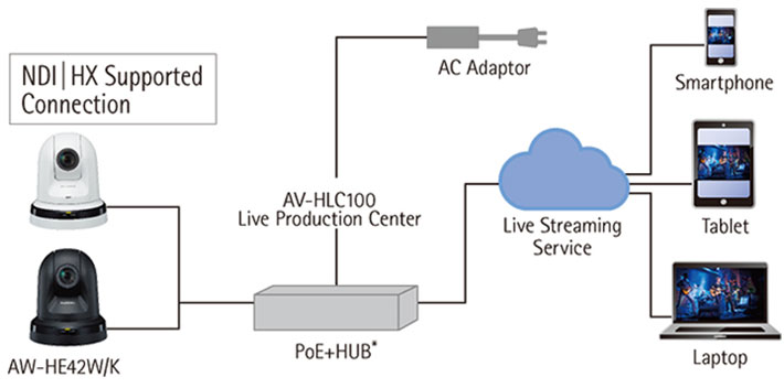 Panasonic AW-HE42 for recording or live streaming is now available