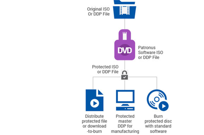 Anti-piracy tools dilute DVD screeners controversy