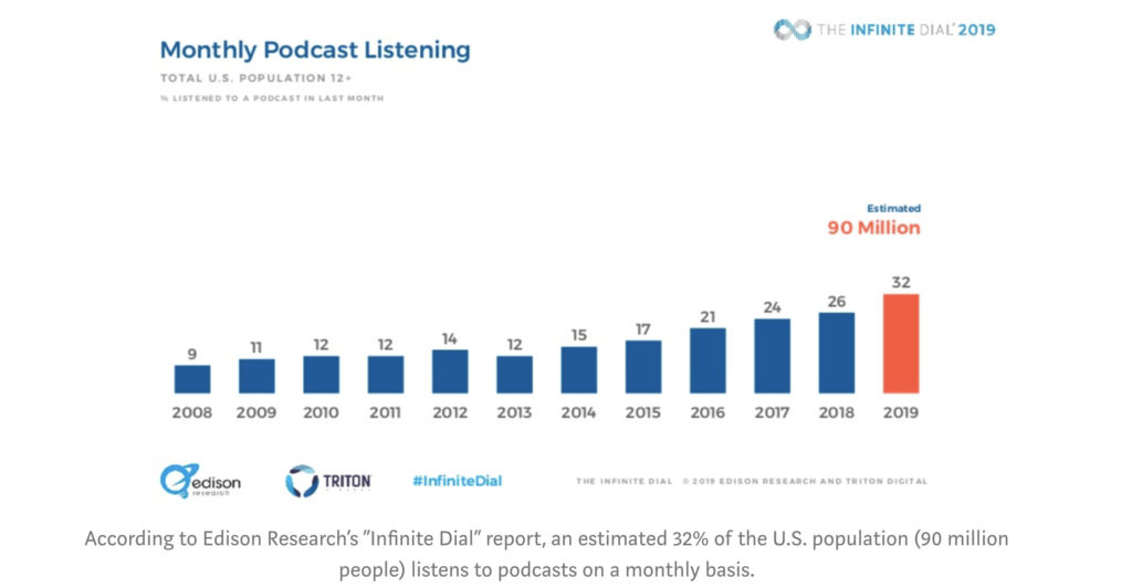 podcasting-growth graph