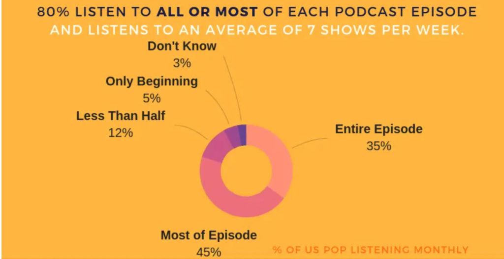podcast stat graph