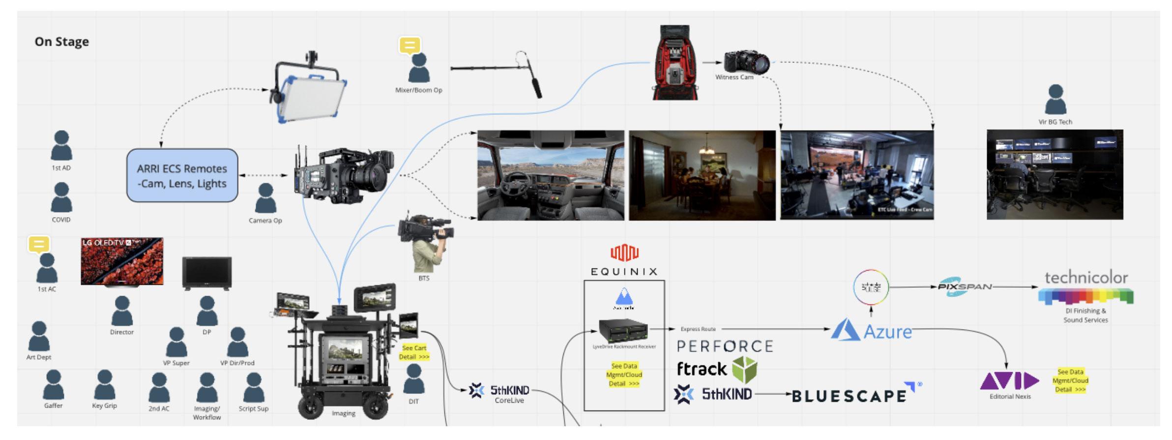 Ripple Effect, a short film testing Virtual Production tech