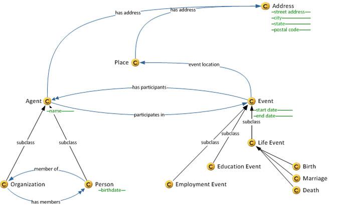 Knowledge Models aka Ontologies 3