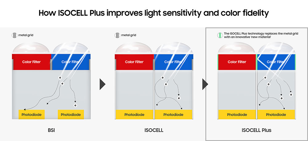 Canon and Sony, step aside: Samsung has a 108 megapixel image sensor 8