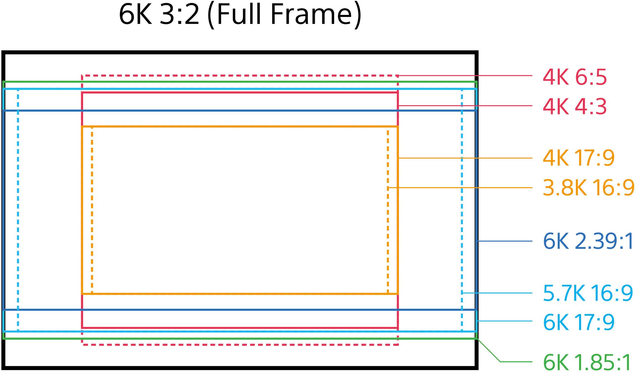 Sony Unlocks Full-Frame Capture On The VENICE