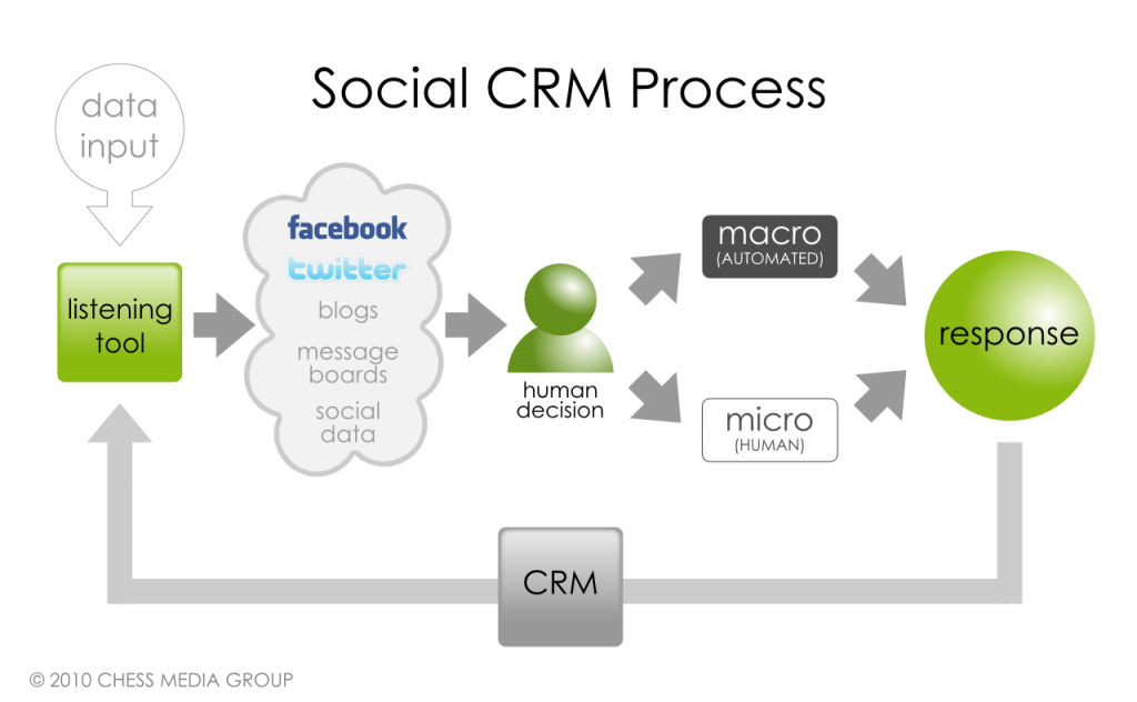 The Evolution of the Social CRM Process 3
