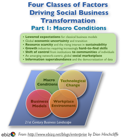 Four Classes of Factors Driving Social Business Transformation - Part 1: Macro Conditions