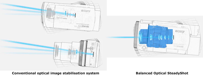 Sony FDR-AX43 a compact 4K Handycam with gimbal inside