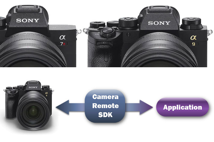 New Camera Remote SDK for mirrorless Sony Alpha 7R IV and Alpha 9 II by Jose Antunes - ProVideo Coalition