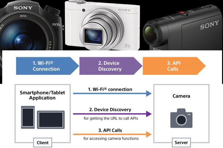 New Camera Remote SDK for mirrorless Sony Alpha 7R IV and Alpha 9 II 11