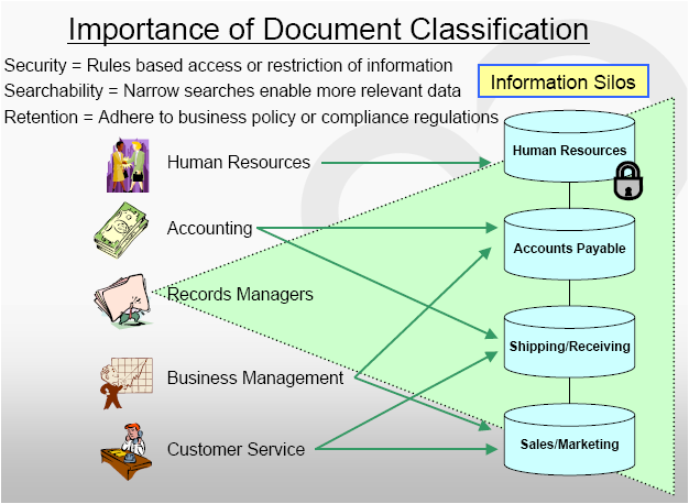 The logic of document capture 3