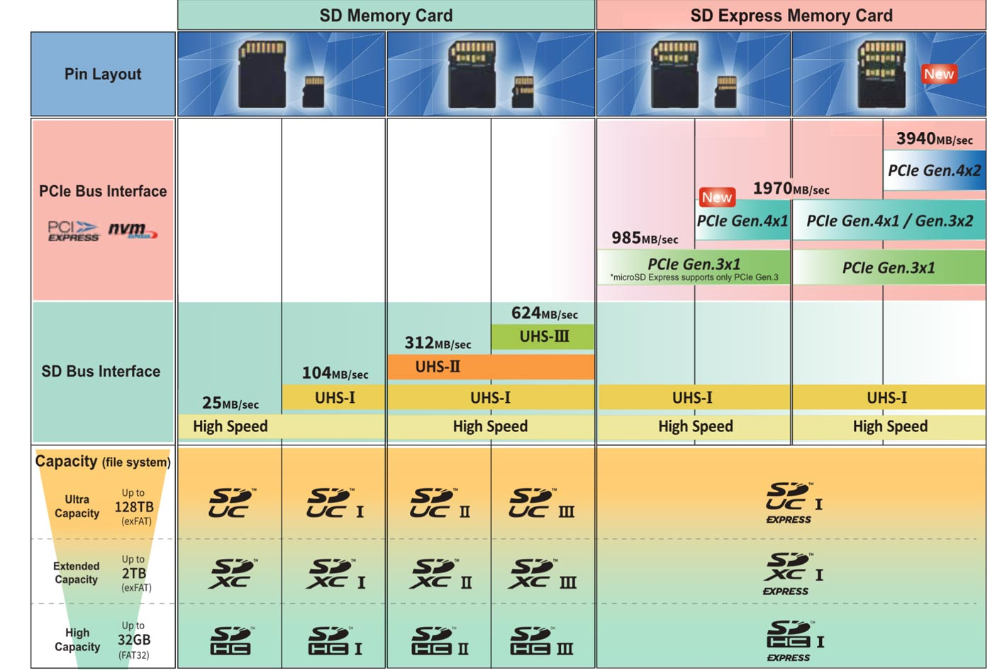 V90 memory cards: your choice for 4K video and beyond