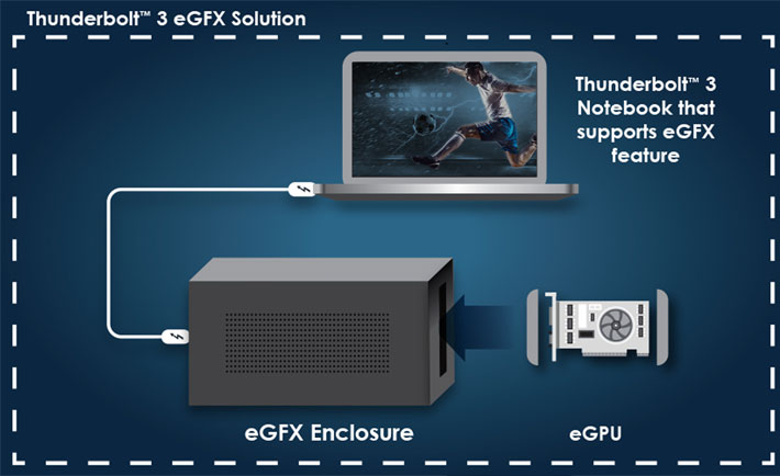VisionTek introduces a Thunderbolt 3 Mini eGFX at CES 2019