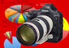 Canon Dominates World Press Photo 2014